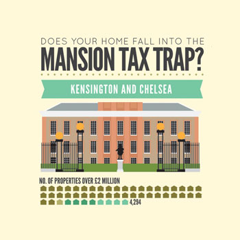 Mansion Tax - Inforgraphic