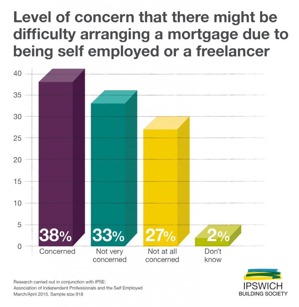 Self-employed and contractors are concerned about arranging a mortgage