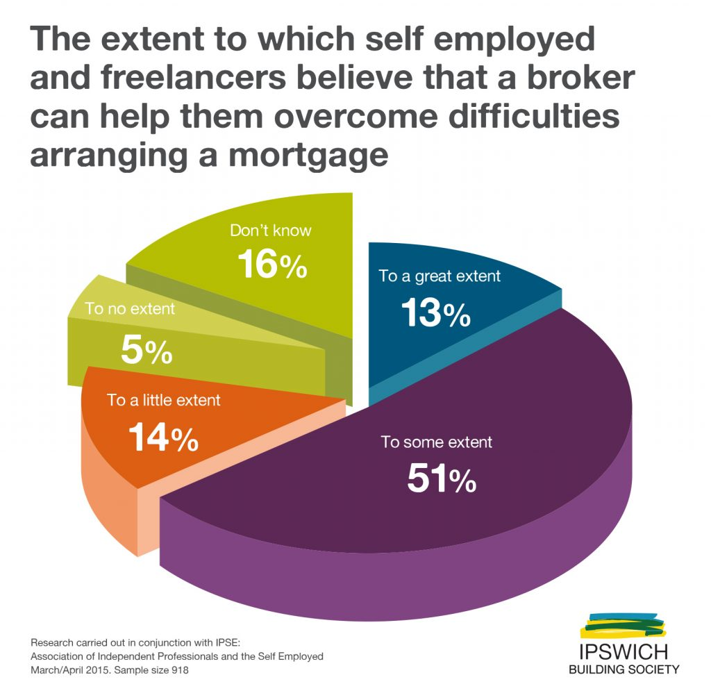 Extent to which brokers believe brokers can help the  self-employed
