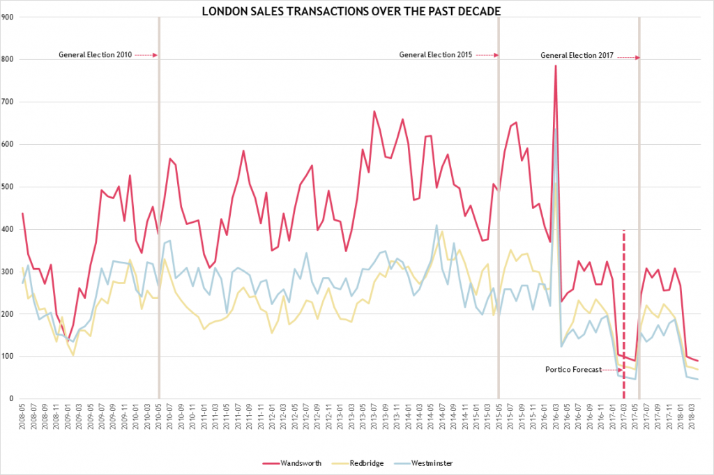 London sales transactions at lowest ever recorded volume pre-election