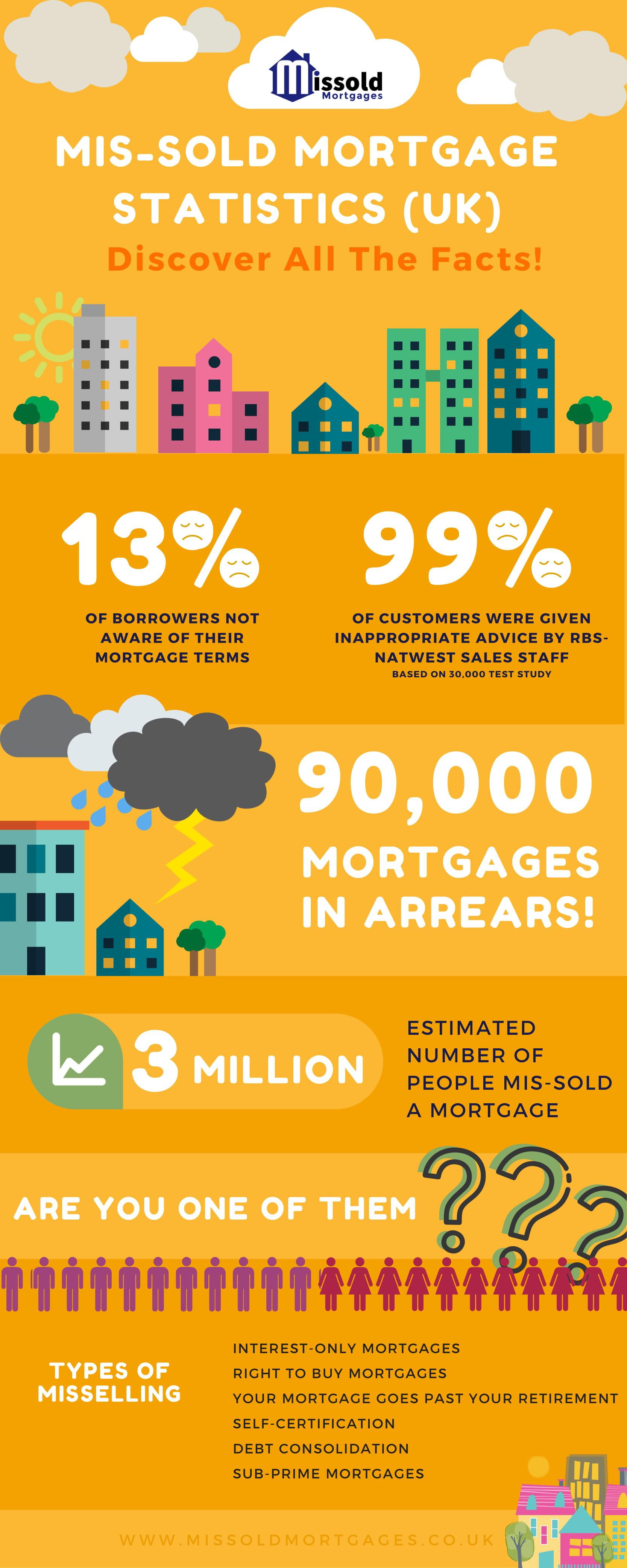Mis-Sold Mortgage Statistics