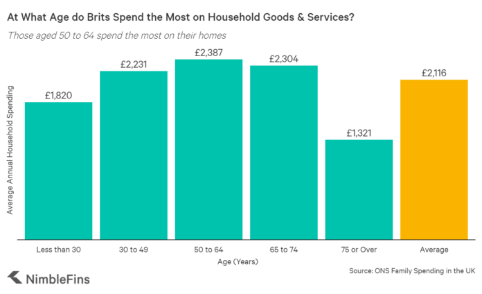 UK spending on Household Goods and Services