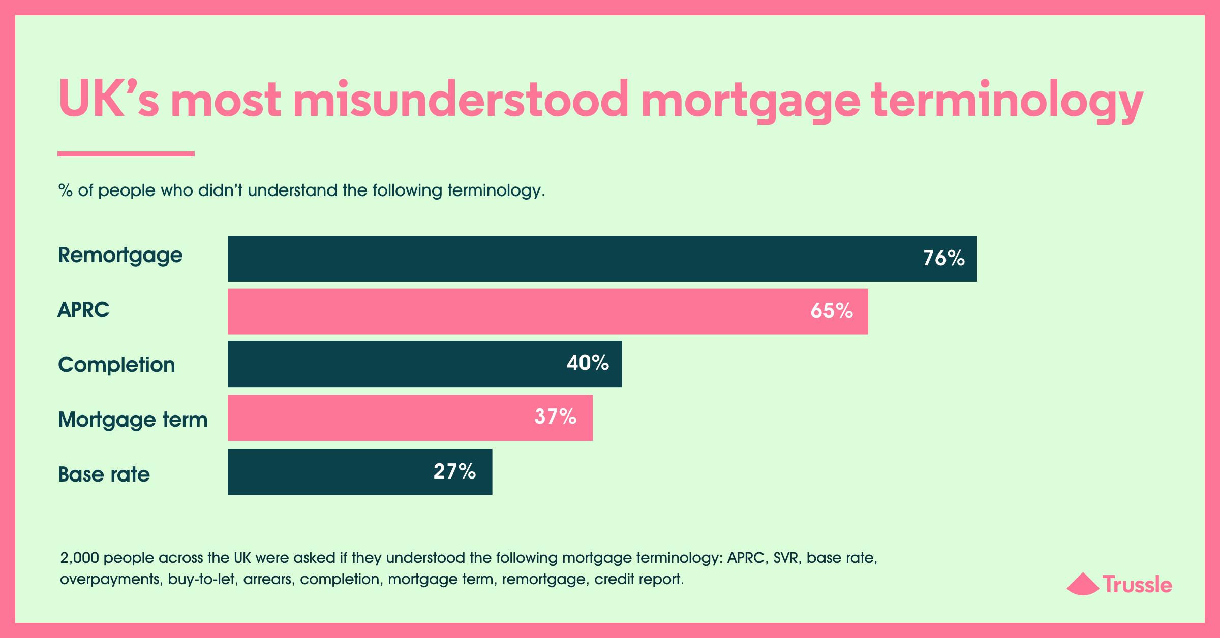 mortgage misunserstood terminology