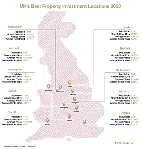 WHERE TO BUY-TO-LET IN 2020