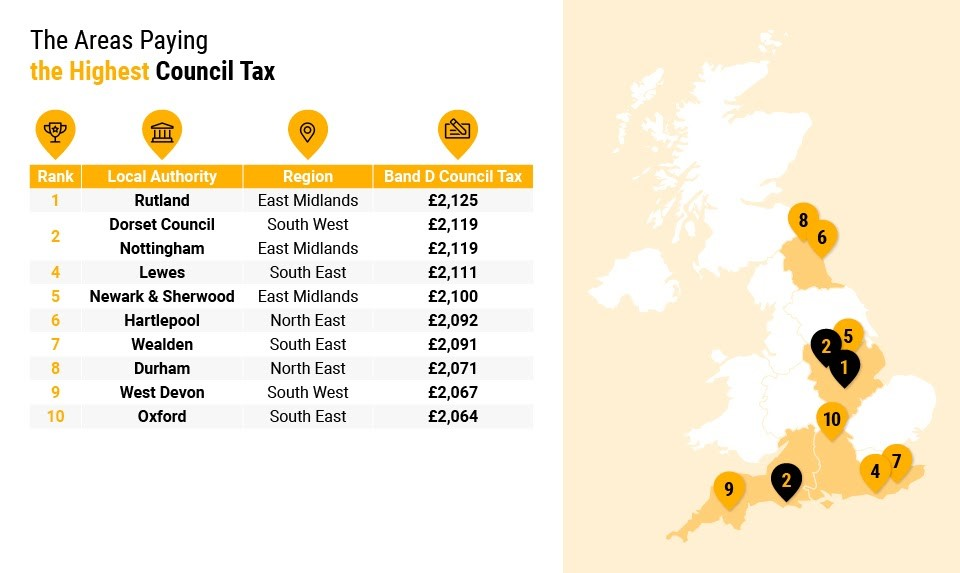 Highest Council Tax