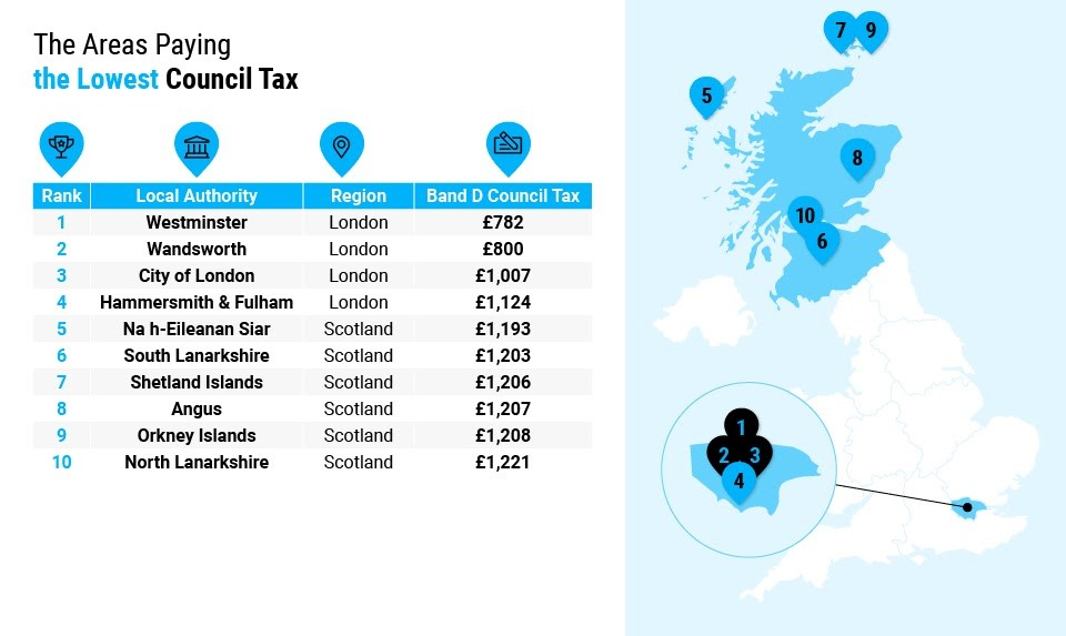 Lowest Council Tax